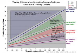 Display on 720,1080p 4K display vs distance