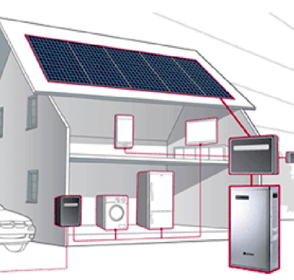 Solarhome battery back up