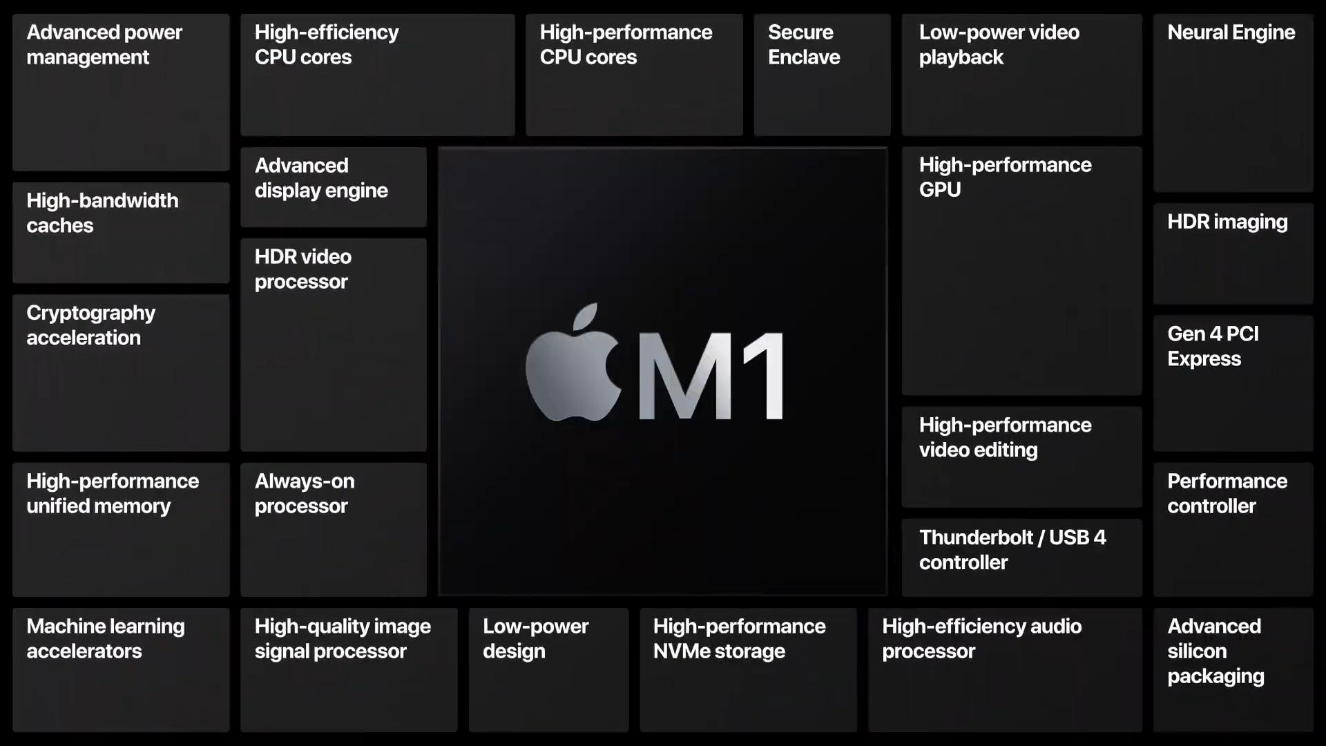 Apple M1 Chip-performance,specs